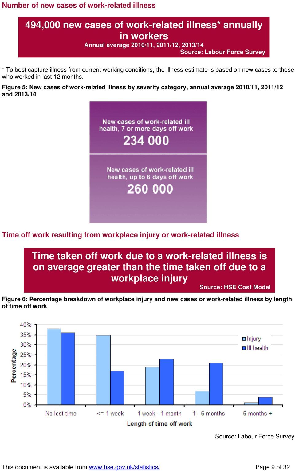 Figure 5: New cases of work-related illness by severity category, annual average 2010/11, 2011/12 and 2013/14 Time off work resulting from workplace injury or work-related illness Time taken off work