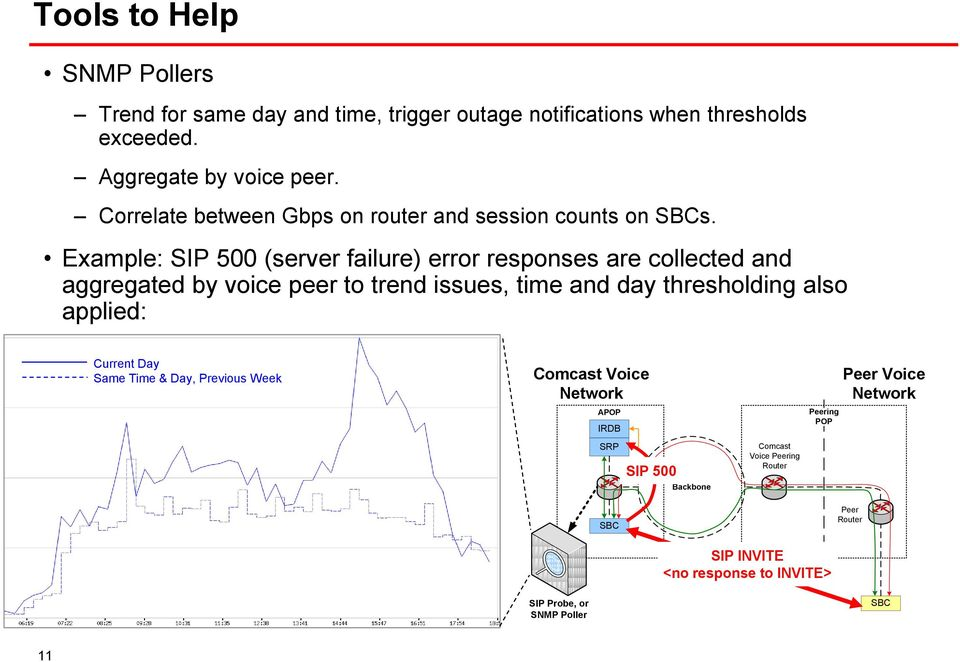 Example: SIP 500 (server failure) error responses are collected and aggregated by voice peer to trend issues, time and day thresholding also