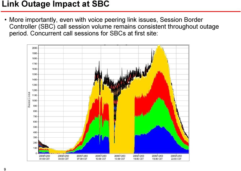 (SBC) call session volume remains consistent throughout