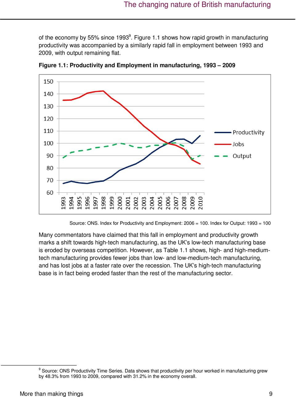 1: Productivity and Employment in manufacturing, 1993 2009 Source: ONS. Index for Productivity and Employment: 2006 = 100.