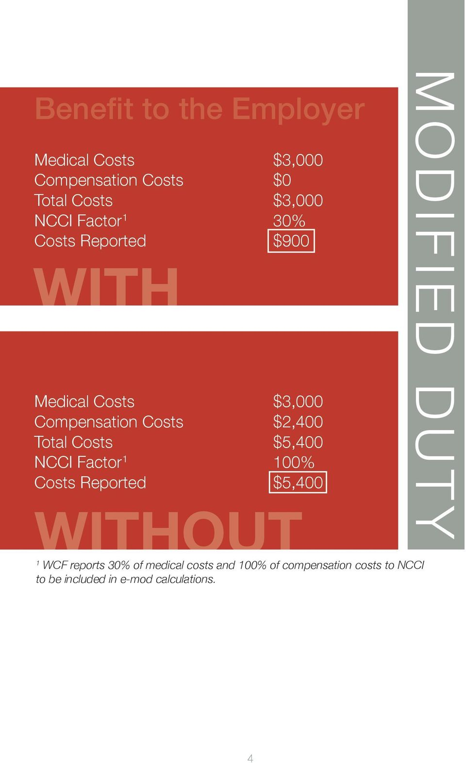 Costs $5,400 NCCI Factor 1 100% Costs Reported $5,400 WITHOUT 1 WCF reports 30% of medical