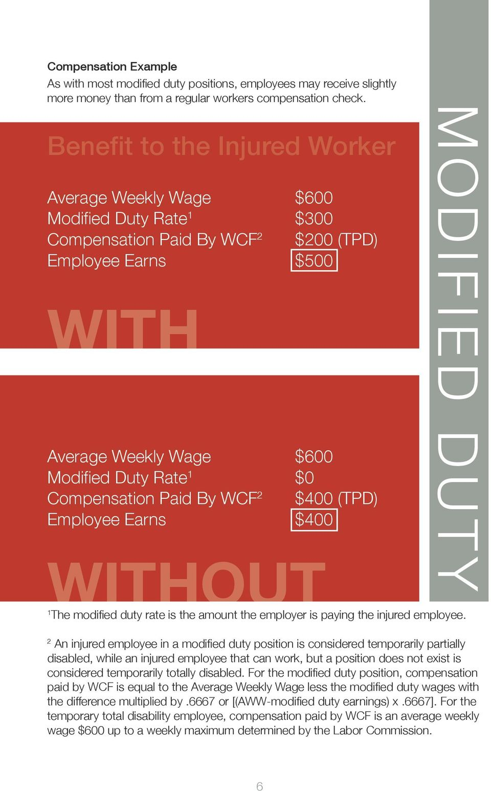 Compensation Paid By WCF 2 $400 (TPD) Employee Earns $400 MODIFIED DUTY WITHOUT 1 The modified duty rate is the amount the employer is paying the injured employee.