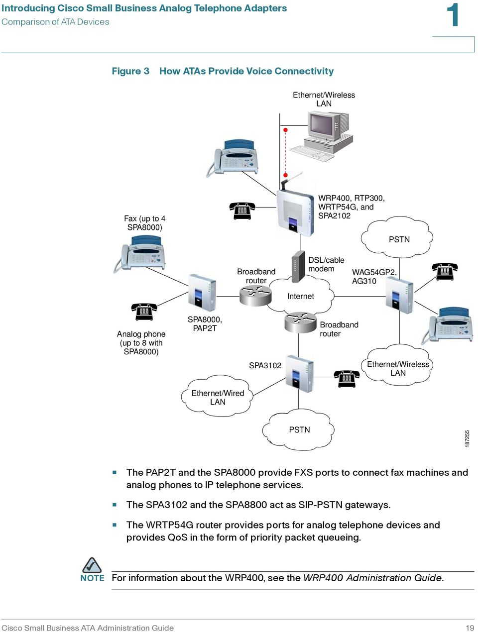 LAN PSTN 187255 The PAP2T and the SPA8000 provide FXS ports to connect fax machines and analog phones to IP telephone services. The SPA3102 and the SPA8800 act as SIP-PSTN gateways.