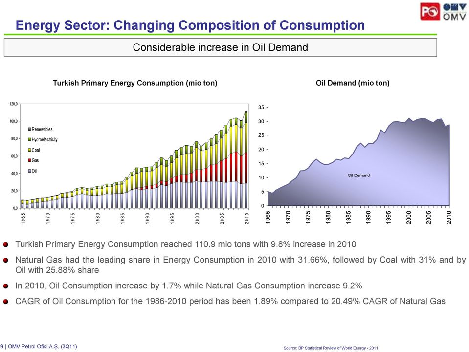 2005 2010 Turkish Primary Energy Consumption reached 110.9 mio tons with 9.8% increase in 2010 Natural Gas had the leading share in Energy Consumption in 2010 with 31.