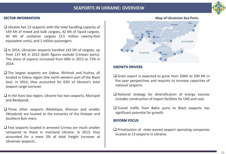 In 2014, Ukrainian seaports handled 143 Mt of cargoes, up from 137 Mt in 2013 (both figures exclude Crimean ports). The share of exports increased from 68% in 2013 to 72% in 2014.
