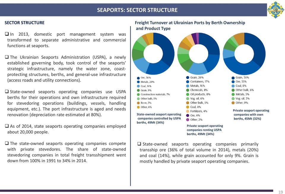The Ukrainian Seaports Administration (USPA), a newly established governing body, took control of the seaports strategic infrastructure, namely the water zone, coastprotecting structures, berths, and