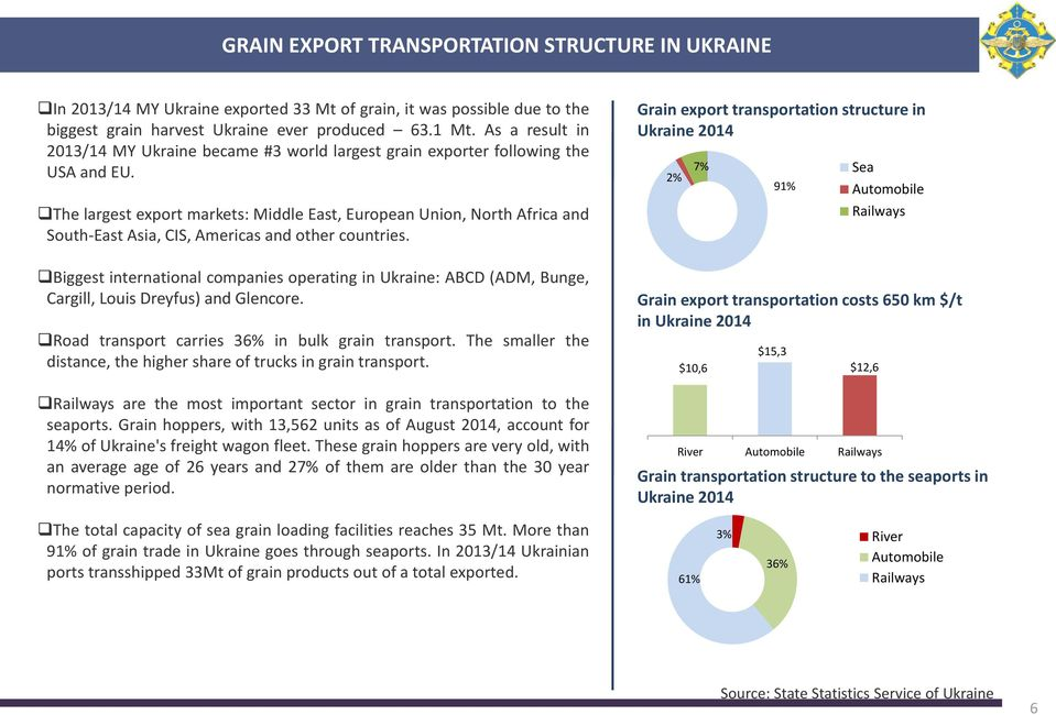 Grain export transportation structure in Ukraine 2014 2% 7% 91% The largest export markets: Middle East, European Union, North Africa and South-East Asia, CIS, Americas and other countries.