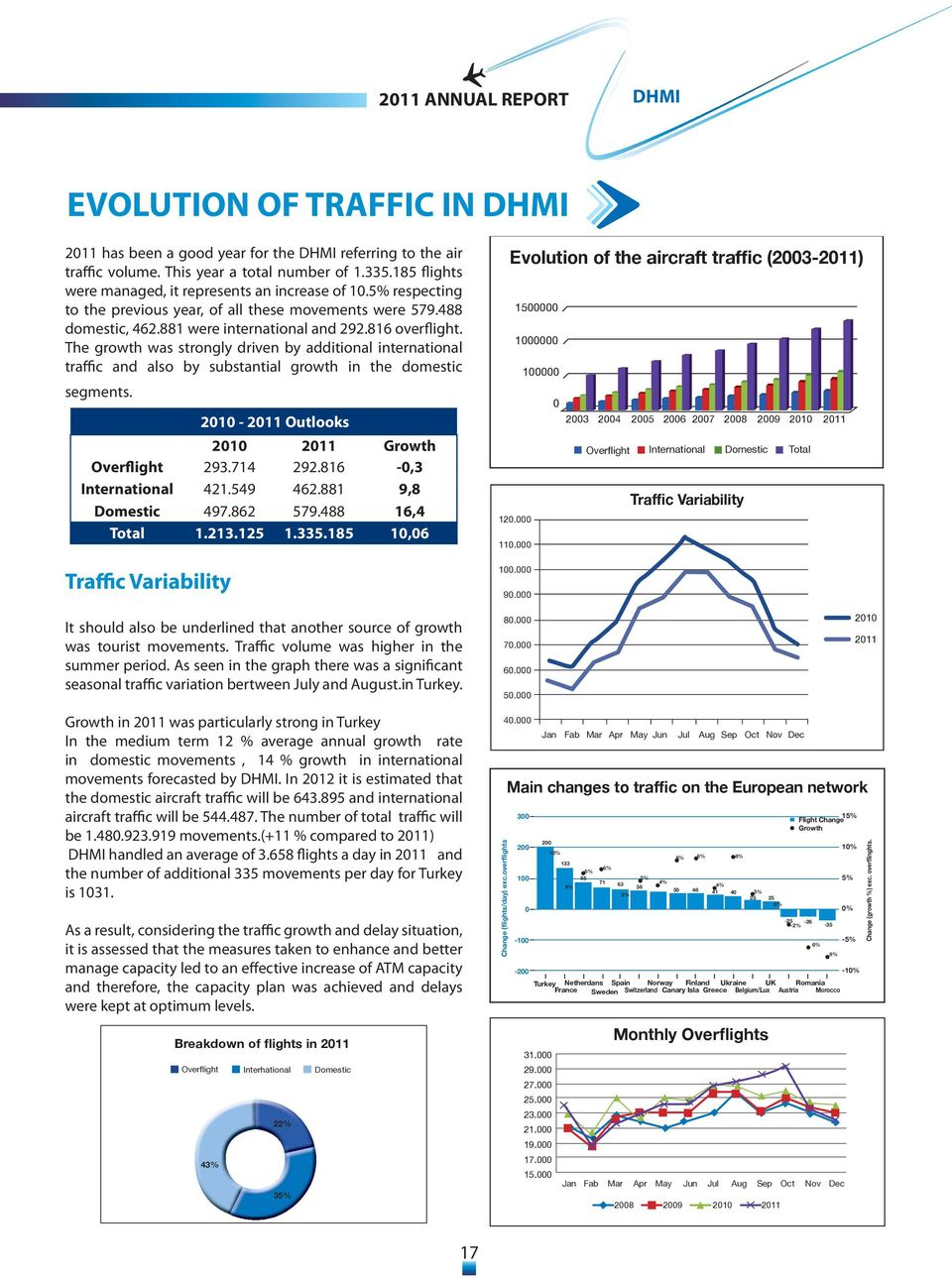 The growth was strongly driven by additional international traffic and also by substantial growth in the domestic segments. 2010-2011 Outlooks 2010 2011 Growth Overflight 293.714 292.