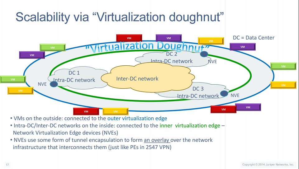 on the inside: connected to the inner virtualization edge Network Virtualization Edge devices (NVEs) NVEs use some form