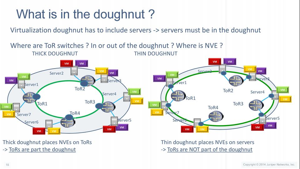 In or out of the doughnut? Where is NVE?