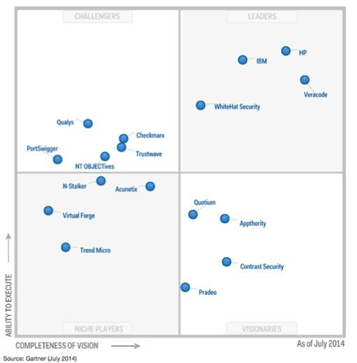 HP Fortify Named a Leader in Gartner Magic Quadrant Gartner Application Security Testing MQ 2014 HP offers comprehensive SAST capabilities with Fortify's strong brand name and breadth of languages