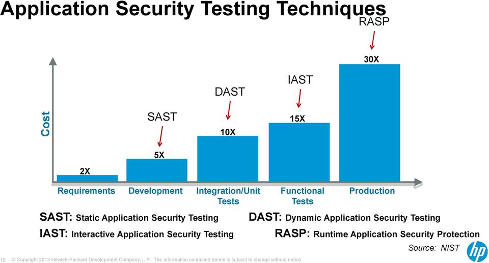 Static Application Security Testing DAST: Dynamic Application Security Testing IAST: