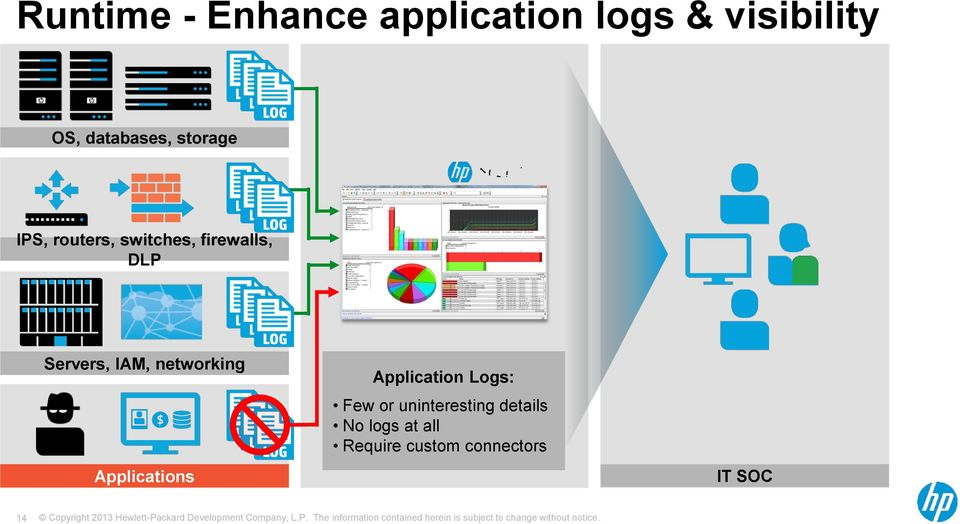 Servers, IAM, networking Applications Application Logs: Few