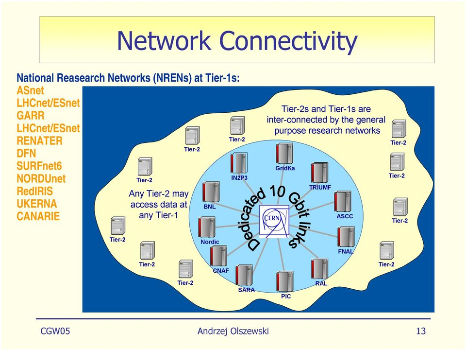 BNL Tier-2 IN2P3 Tier-2s and Tier-1s are inter-connected by the general purpose research networks GridKa