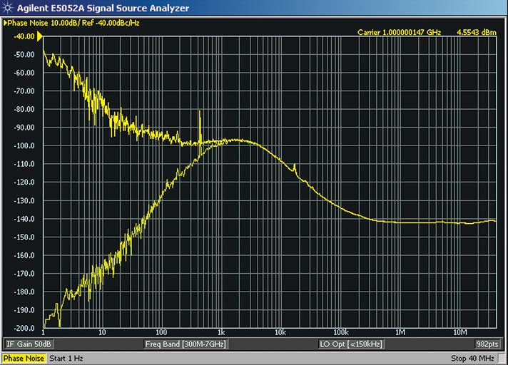 The white noise above the phase detector bandwidth integrates to a negligible fraction of the RJ closer to the carrier.