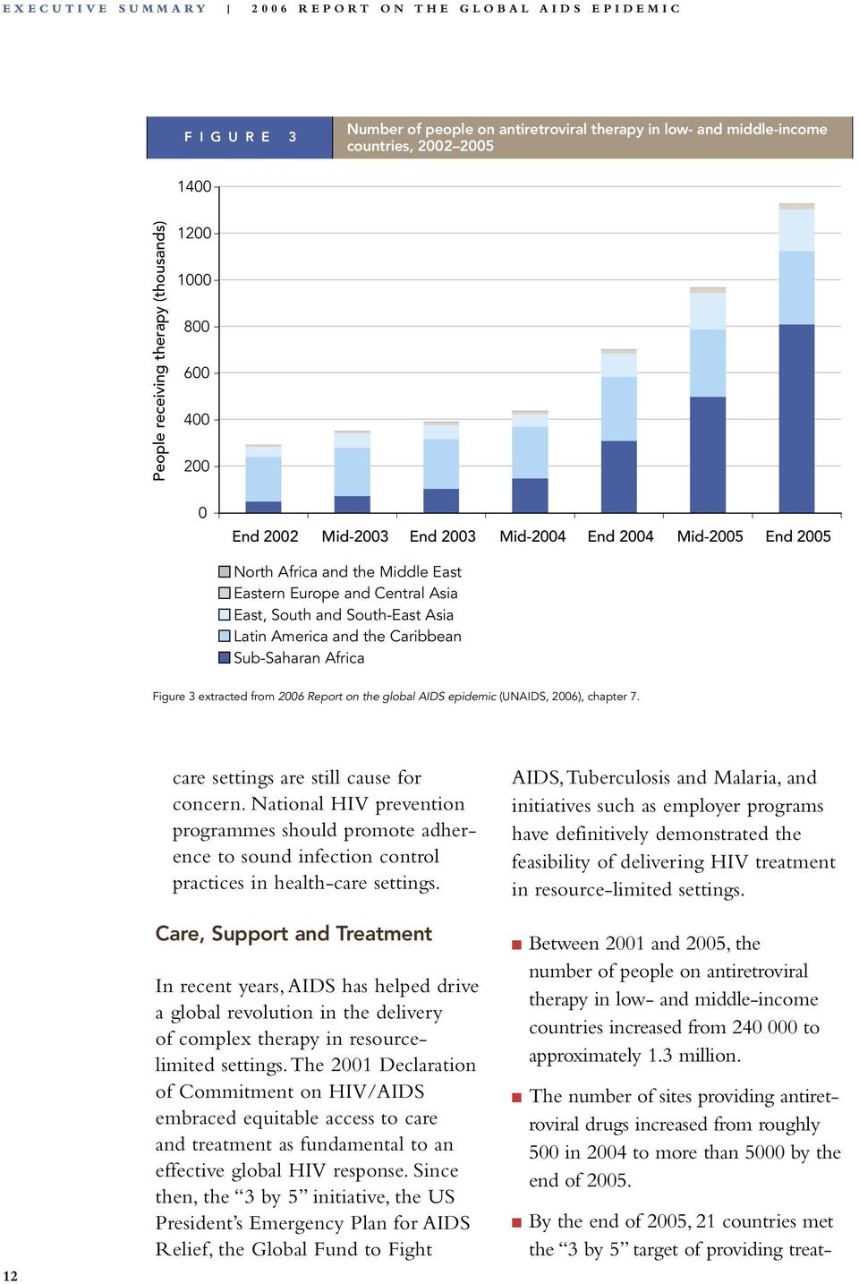 Asia East, South and South-East Asia Latin America and the Caribbean Sub-Saharan Africa Figure 3 extracted from 2006 Report on the global AIDS epidemic (UNAIDS, 2006), chapter 7.
