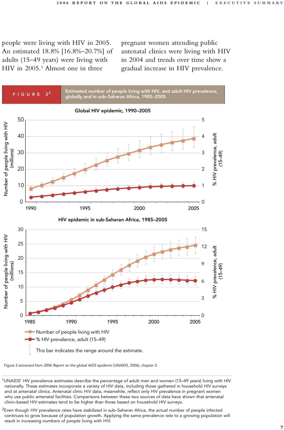 1 Almost one in three pregnant women attending public antenatal clinics were living with HIV in 2004 and trends over time show a gradual increase in HIV prevalence.