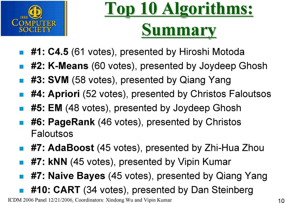 (52 votes), presented by Christos Faloutsos #5: EM (48 votes), presented by Joydeep Ghosh #6: PageRank (46 votes), presented by Christos Faloutsos