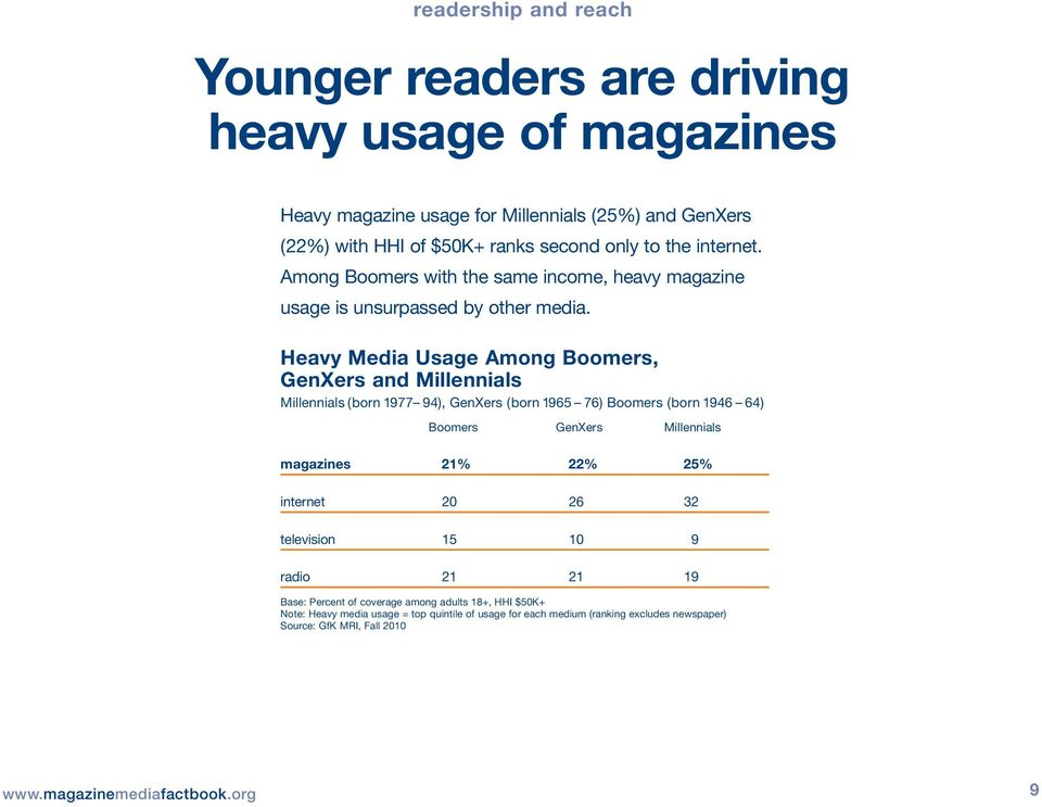 Heavy Media Usage Among Boomers, GenXers and Millennials Millennials (born 1977 94), GenXers (born 1965 76) Boomers (born 1946 64) Boomers GenXers Millennials magazines