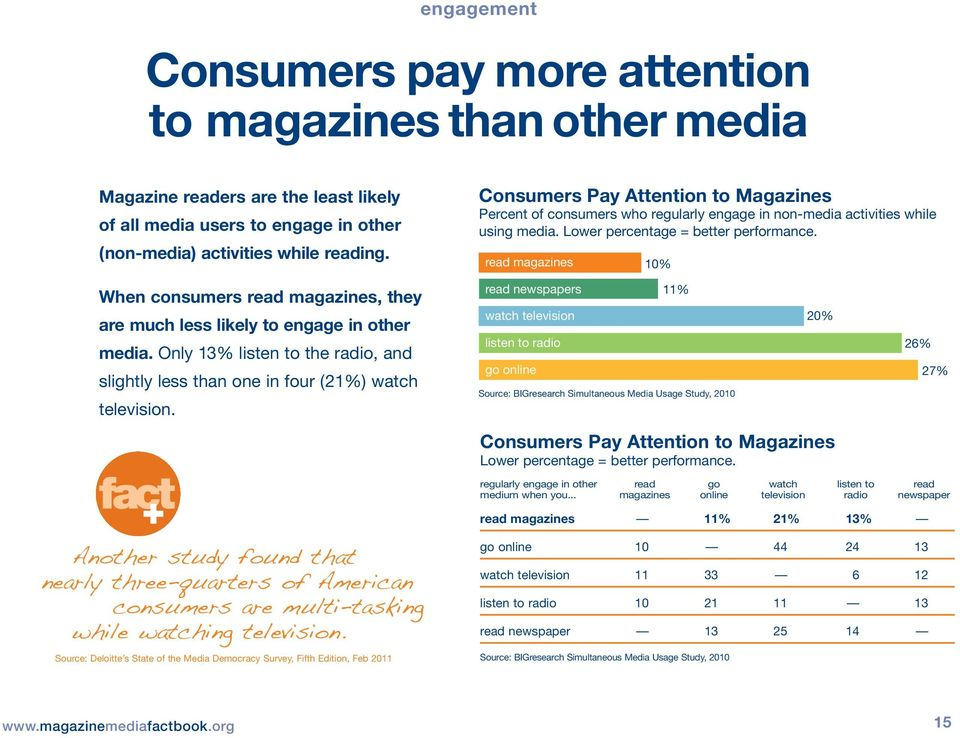 read magazines 10% When consumers read magazines, they are much less likely to engage in other media. Only 13% listen to the radio, and slightly less than one in four (21%) watch television.