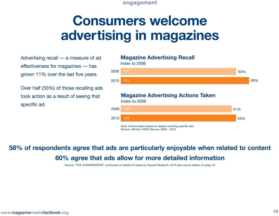 Magazine Advertising Actions Taken Index to 2006 2006 100 51% 2010 104 53% Note: Actions taken based on readers recalling specific ads Source: Affinity s VISTA Service, 2006 2010 58% of