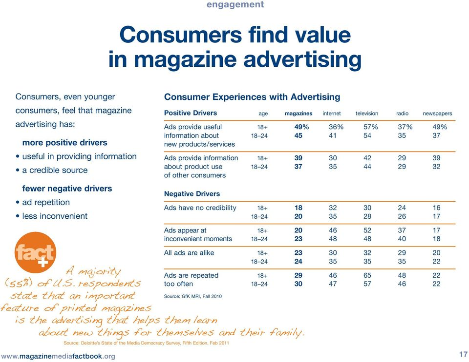respondents state that an important feature of printed magazines is the advertising that helps them learn + + fact Consumer Experiences with Advertising Positive Drivers age magazines internet