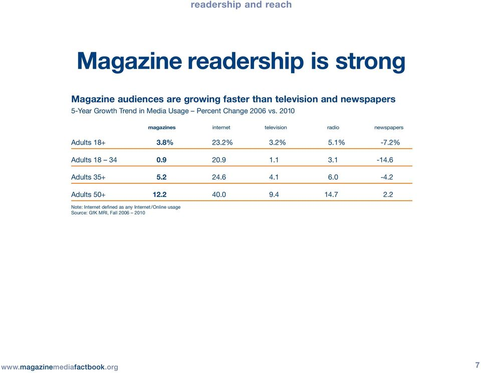 2010 magazines internet television radio newspapers Adults 18+ 3.8% 23.2% 3.2% 5.1% -7.2% Adults 18 34 0.9 20.9 1.