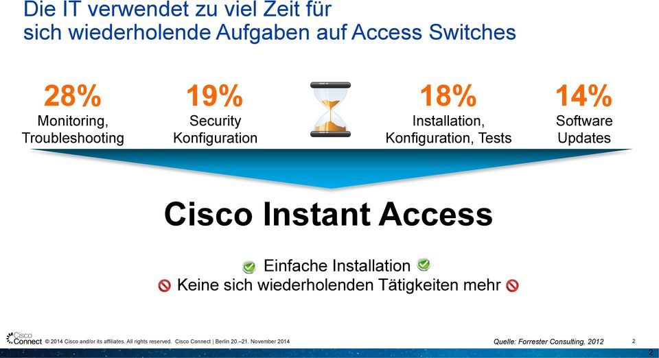 Installation, Konfiguration, Tests 14% Software Updates Instant Access Einfache