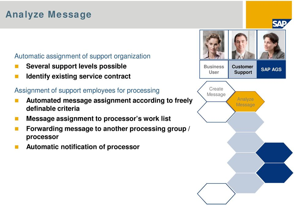 message assignment according to freely definable criteria Create Message Analyze Message Message assignment to