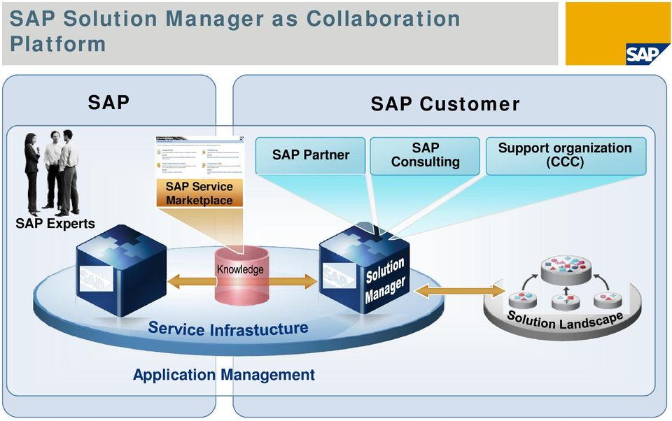Consulting Support organization (CCC) SAP