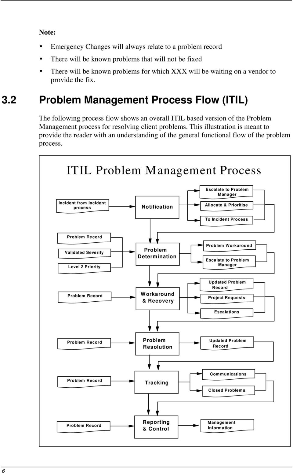 This illustration is meant to provide the reader ith an understanding of the general functional flo of the problem process.