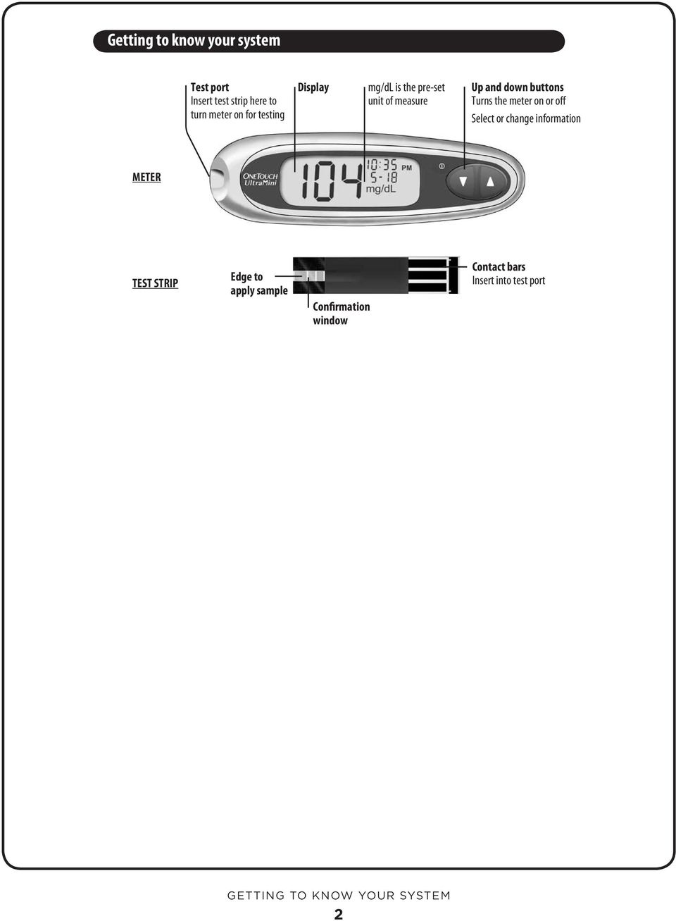 meter on or off Select or change information METER TEST STRIP Edge to apply sample