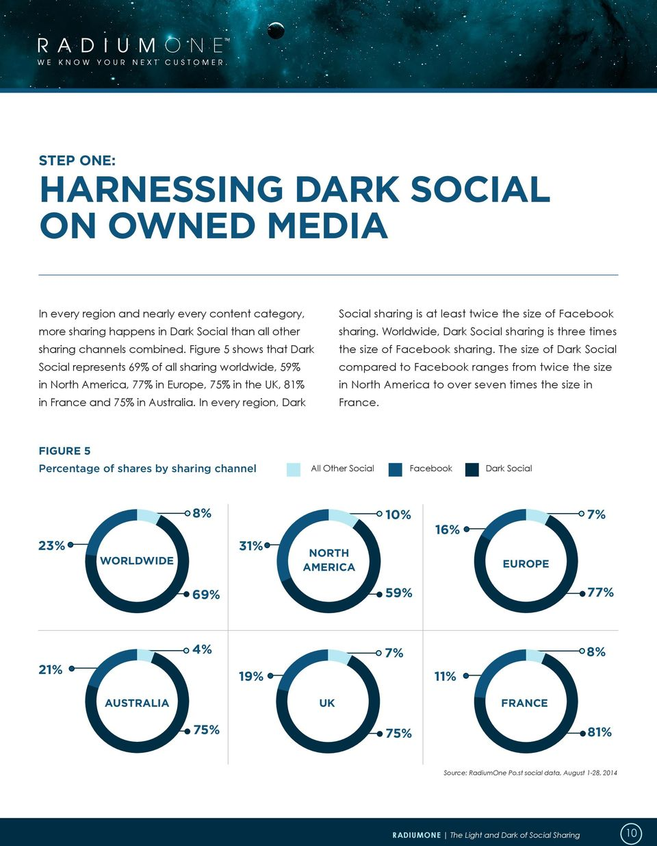 In every region, Dark Social sharing is at least twice the size of Facebook sharing. Worldwide, Dark Social sharing is three times the size of Facebook sharing.