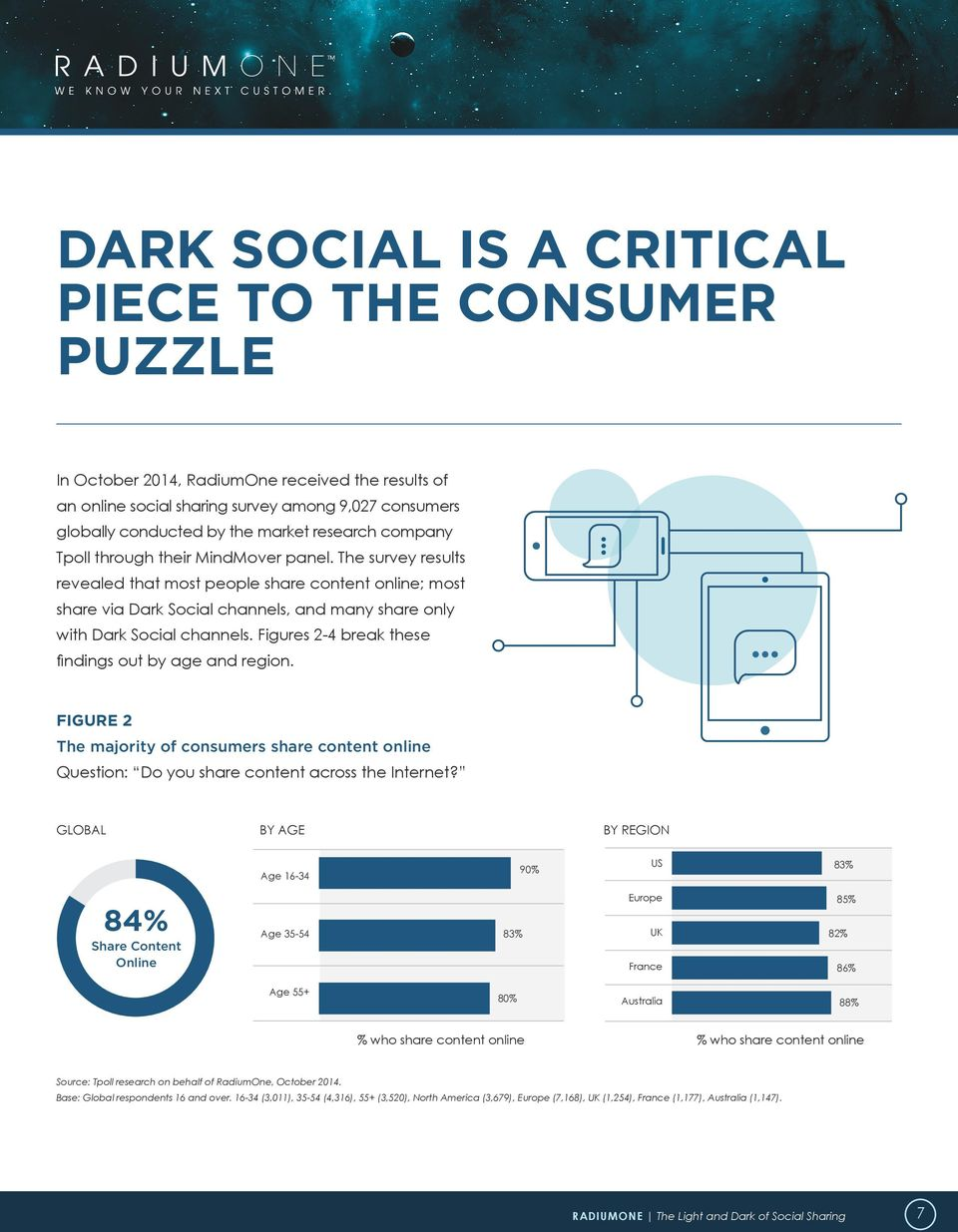 The survey results revealed that most people share content online; most share via Dark Social channels, and many share only with Dark Social channels.