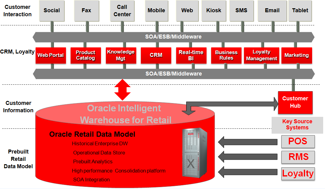 Figure 9: Oracle Retail Data Model The various software capabilities required in a typical architecture might include these Oracle components:» Oracle Relational Database Management System (RDBMS):