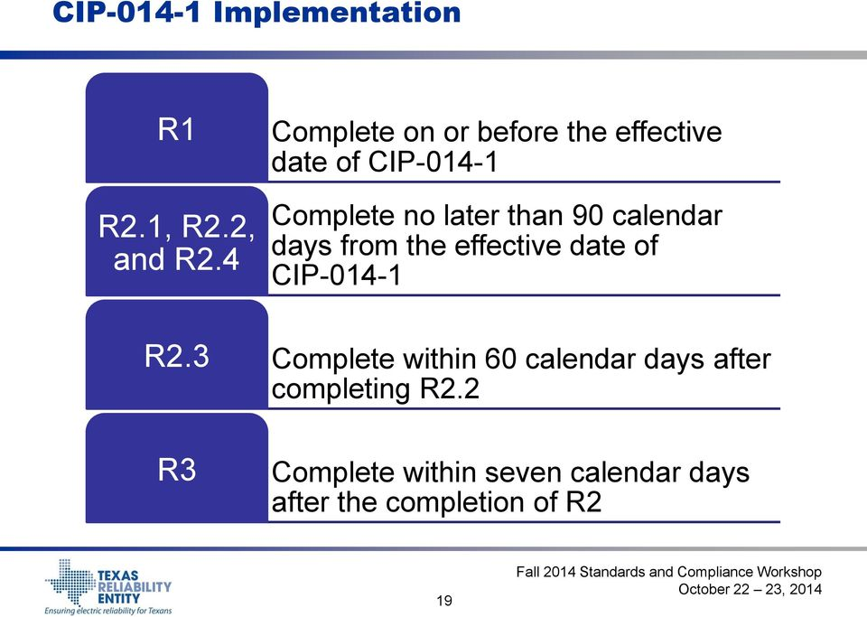 than 90 calendar days from the effective date of CIP-014-1 Complete within