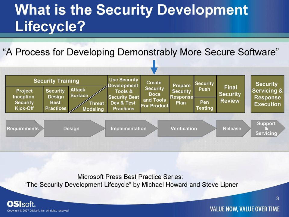 Threat Modeling Use Security Development Tools & Security Best Dev & Test Practices Create Security Docs and Tools For Product Prepare Security Response Plan