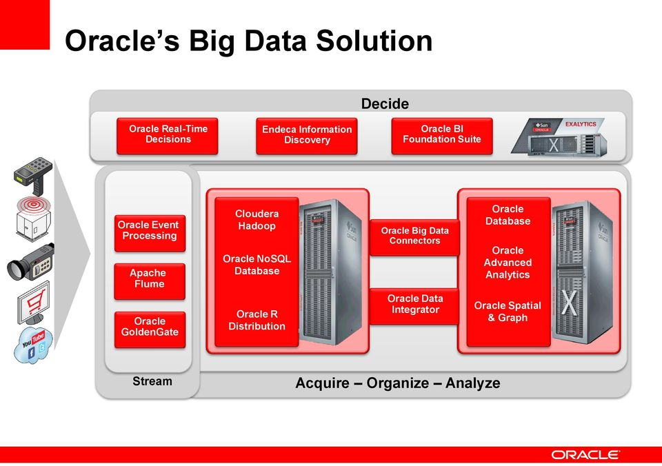 Hadoop Oracle NoSQL Database Oracle R Distribution Oracle Big Data Connectors Oracle Data
