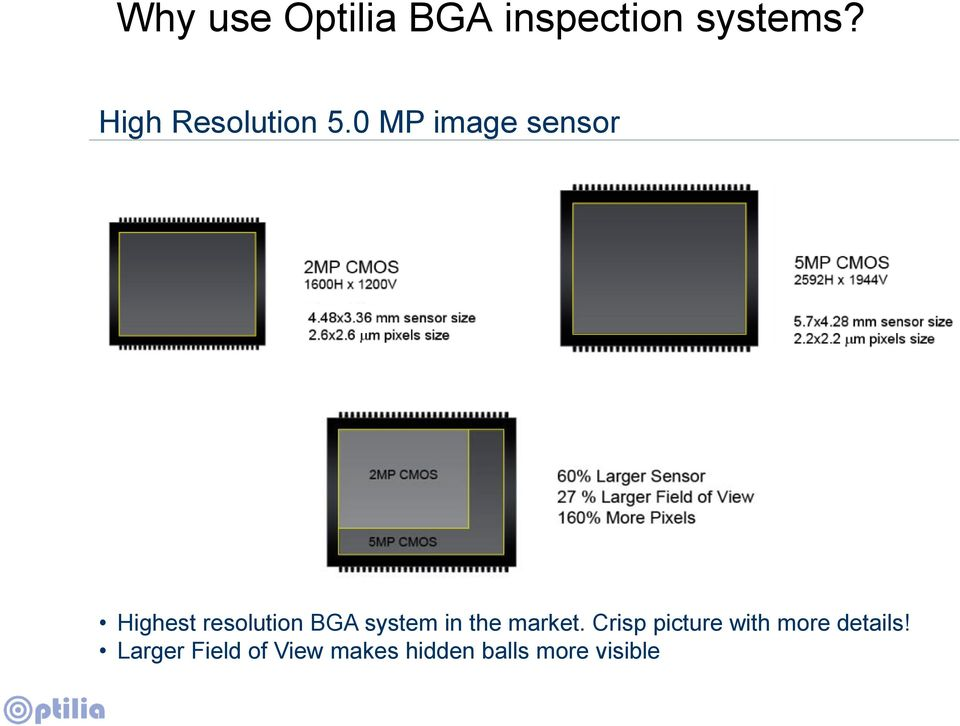 0 MP image sensor Highest resolution BGA system in