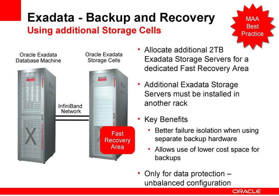 Storage Servers must be installed in another rack InfiniBand Network Key Benefits Fast Recovery Area Better failure isolation