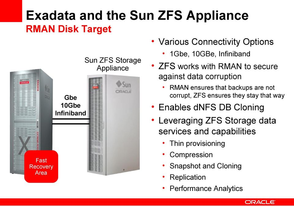 RMAN ensures that backups are not corrupt, ZFS ensures they stay that way Enables dnfs DB Cloning Leveraging ZFS