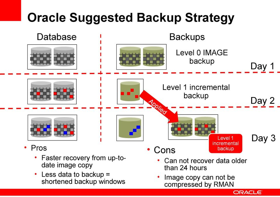 copy Less data to backup = shortened backup windows Day 1 Day 2 Day 3 Cons