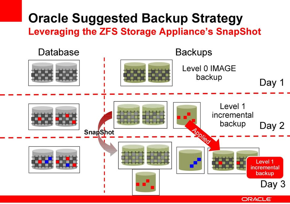 Backups Level 0 IMAGE backup SnapShot Ap pl
