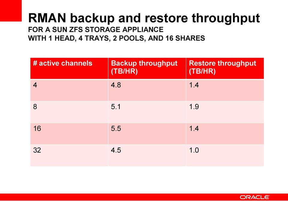 SHARES # active channels Backup throughput (TB/HR)