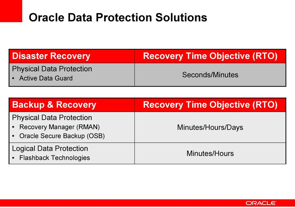 Time Objective (RTO) Physical Data Protection Recovery Manager (RMAN) Oracle Secure
