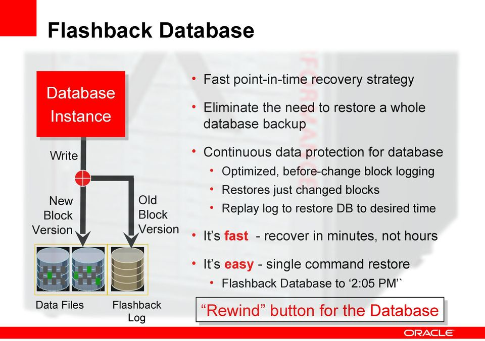 logging Restores just changed blocks Replay log to restore DB to desired time It s fast - recover in minutes, not hours It s easy -