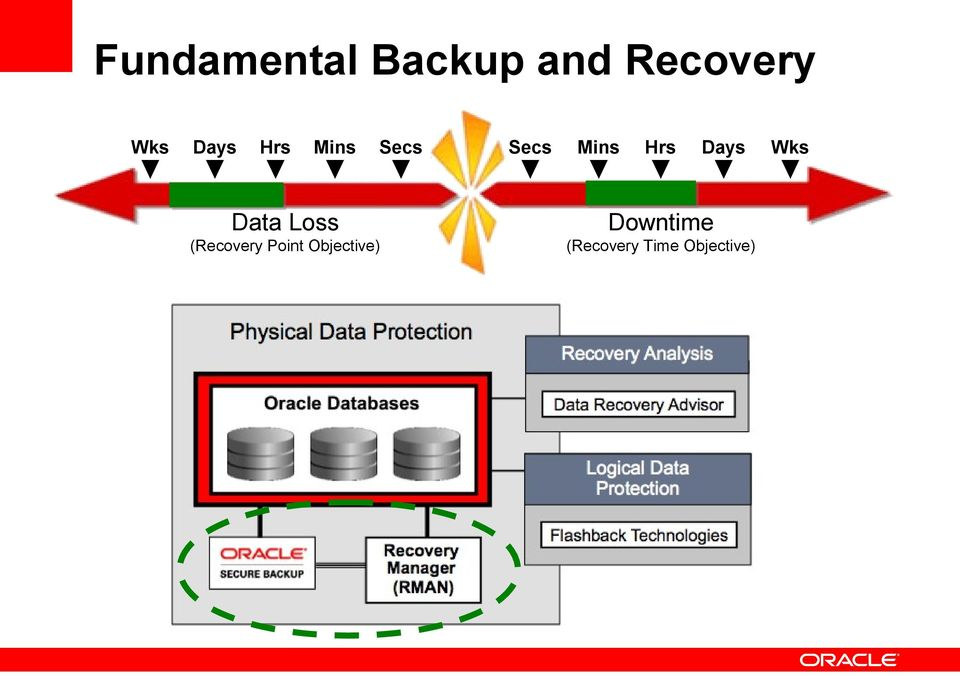 Data Loss Downtime (Recovery Point
