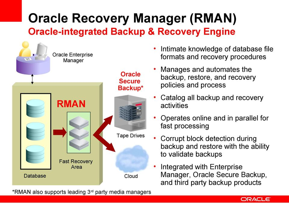 Operates online and in parallel for fast processing Tape Drives Fast Recovery Area Database Cloud *RMAN also supports leading 3rd party media managers Corrupt