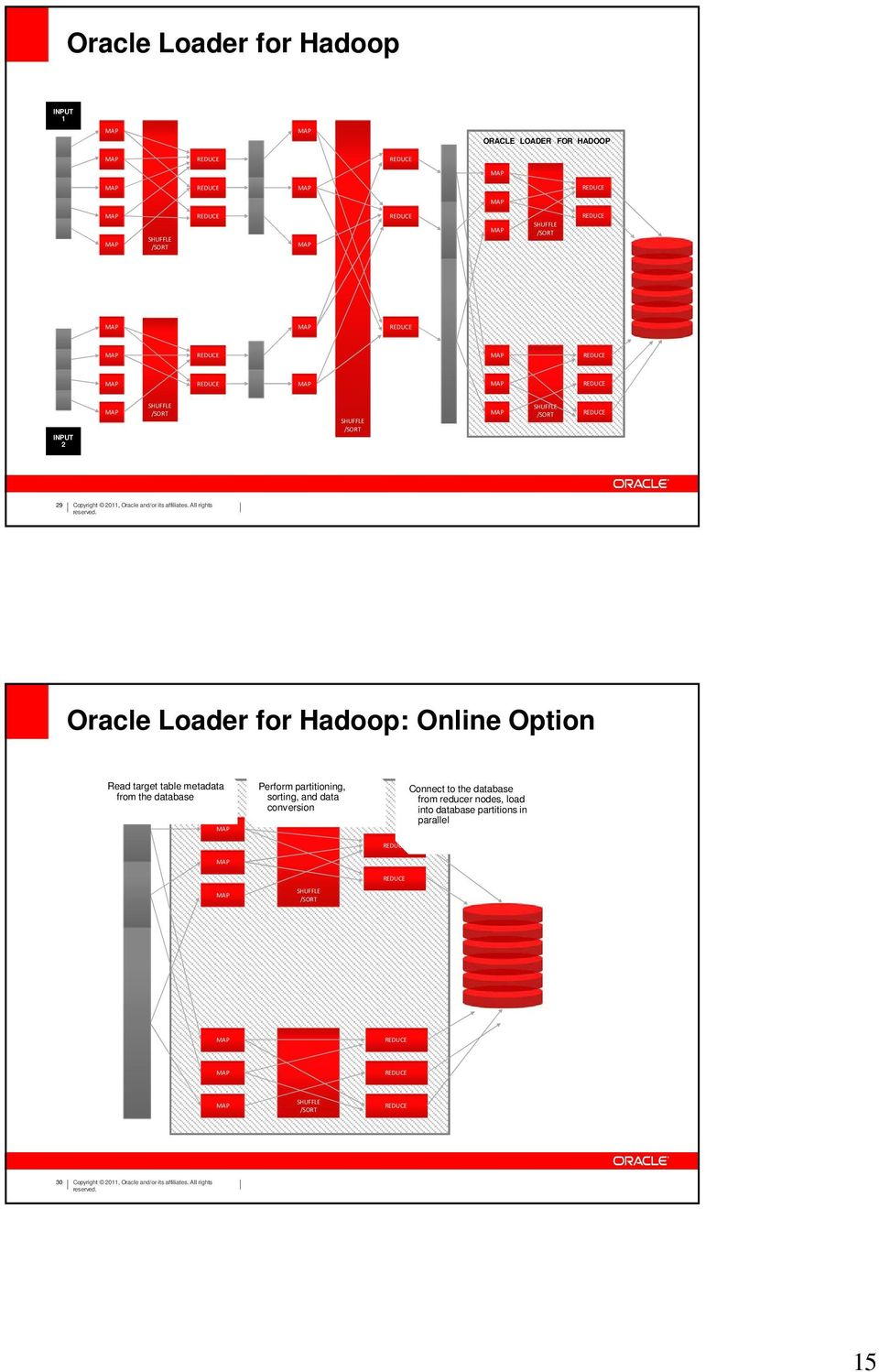 Loader for Hadoop: Online Option Read target table metadata from the database Perform partitioning, ORACLE LOADER FOR HADOOP