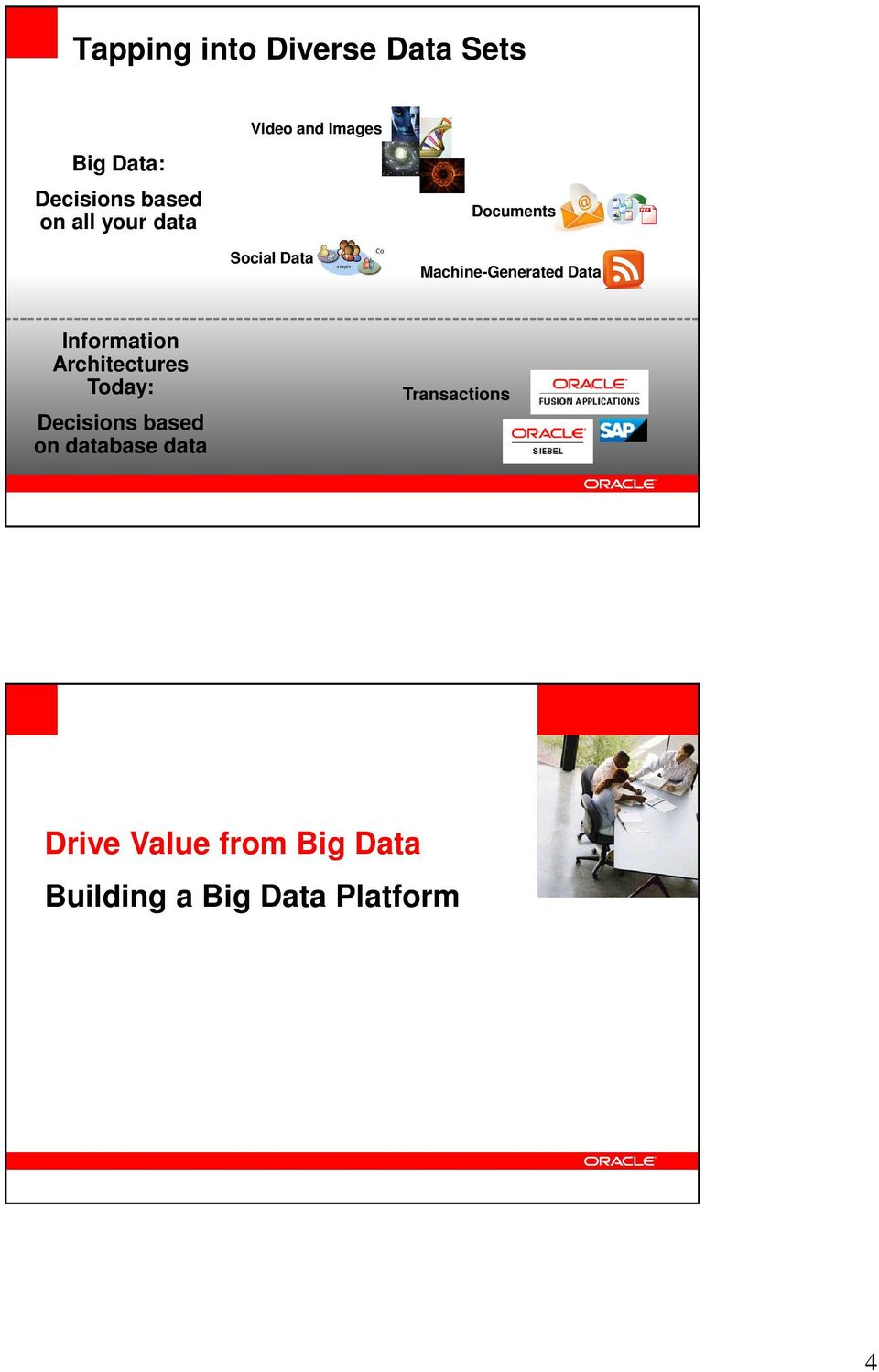 Architectures Today: Decisions based on database data Transactions Drive